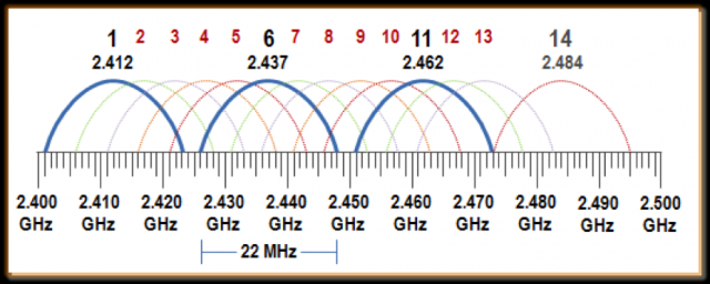2 4 GHz Channel Planning - Aerohive Blog | Aerohive Blog